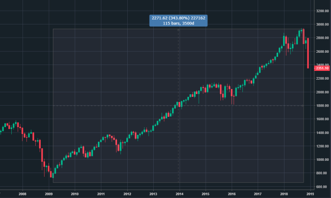 $SPX Monthly Bars