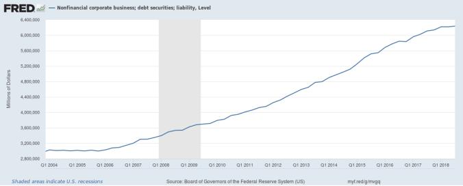Non-financial corp debt