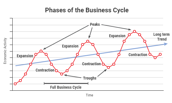 business cycle.png